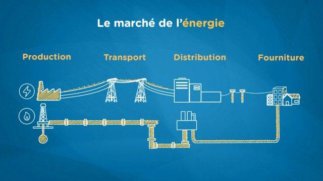 Qui sont mes interlocuteurs sur le marché de l'énergie belge ? Comparateur-Energie.be