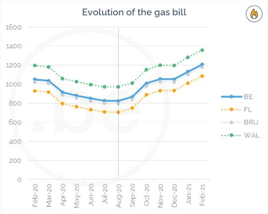Evolution of gas bill in Belgium between Feb 2020 and Feb 2021