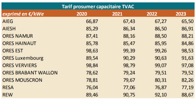 Tableau du tarif prosumer capacitaire