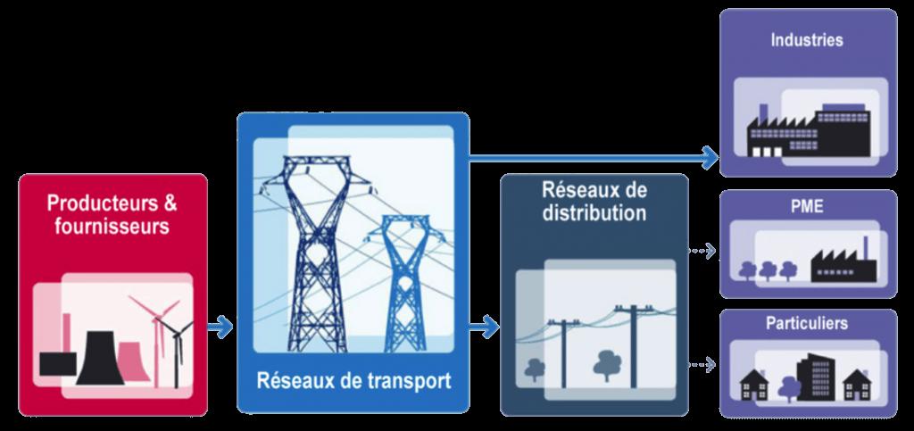 Schéma représentant le parcours de l'énergie depuis la production jusqu'à la consommation