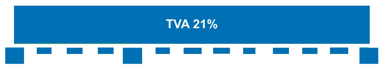 Ligne du temps indiquant quand la TVA à 21% s'applique