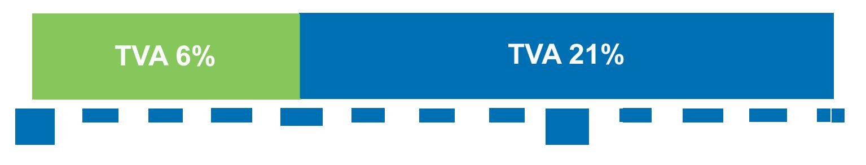 Ligne du temps sur l'application de la TVA