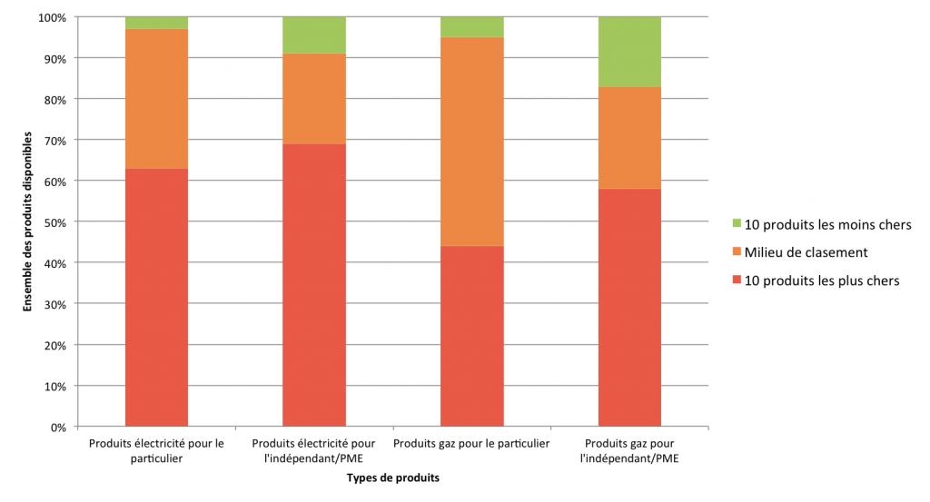 Graphique de la CREG sur les types de produits souscrits par les consommateurs belges