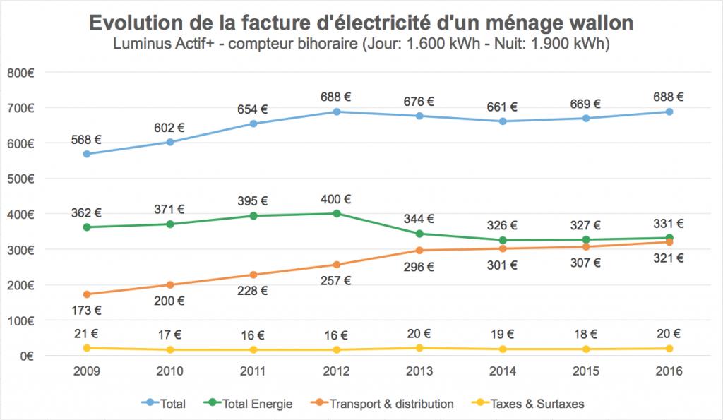 Evolution de la facture d'électricité d'un ménage wallon