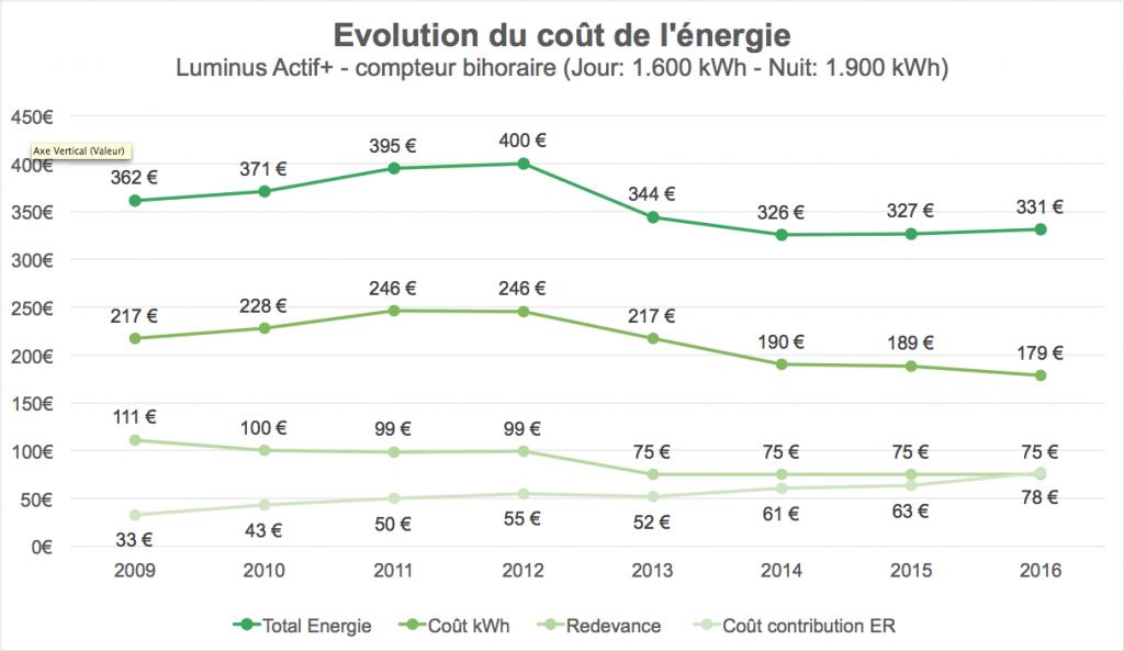 Evolution du coût de l'énergie
