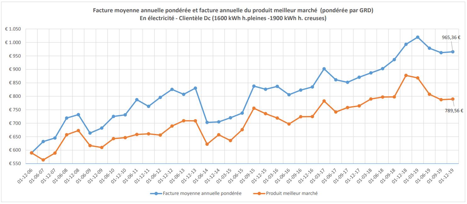 évolution de la facture moyenne annuelle d'électricité d'un ménage wallon