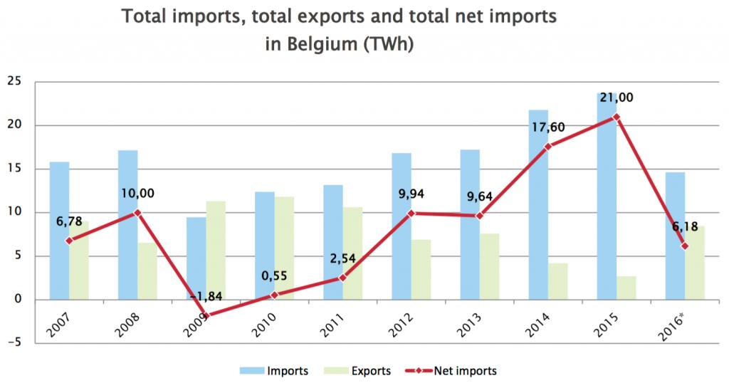 Graphique représentant l'importation nette d'électricité réalisé par la FEBEG