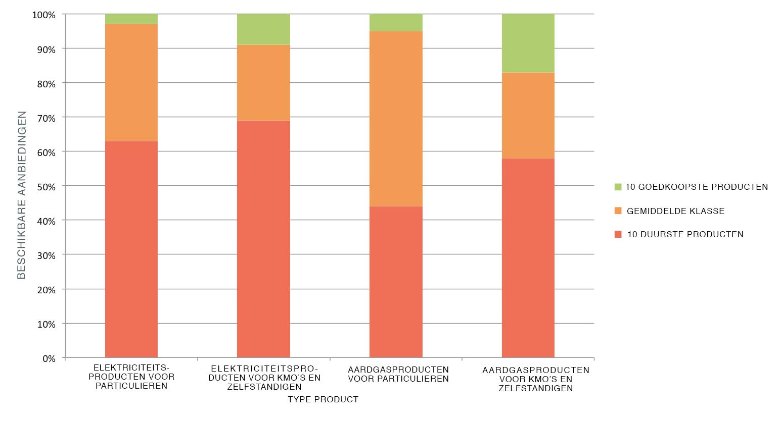 Grafiek van de Creg over de soorten producten die de Belgische consumenten onderschrijven