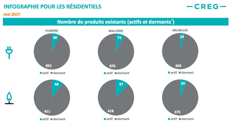 Infographics voor de residentiële klanten met vermelding van het aantal actieve en slapende energiecontracten.