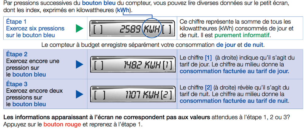 Comment lire les index sur un compteur à budget pour l'électricité ?