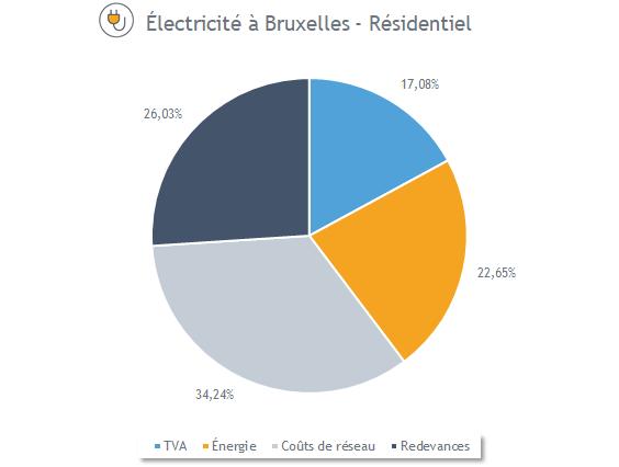 Composition du prix de l'électricité à Bruxelles (avril 2020)