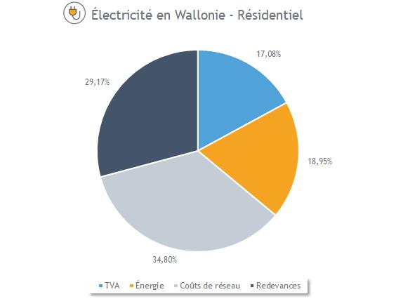 Composition du prix de l'électricité en Wallonie (avril 2020)