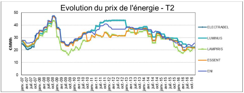Graphique de la CREG montrant l'évolution du prix du gaz entre janvier 2007 et octobre 2016