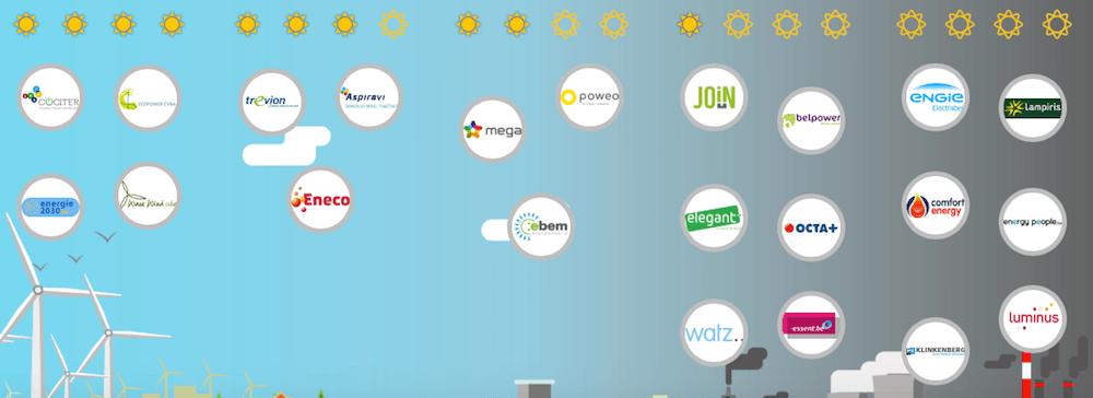 2017 ranking van elektriciteitsleveranciers in België door Greenpeace