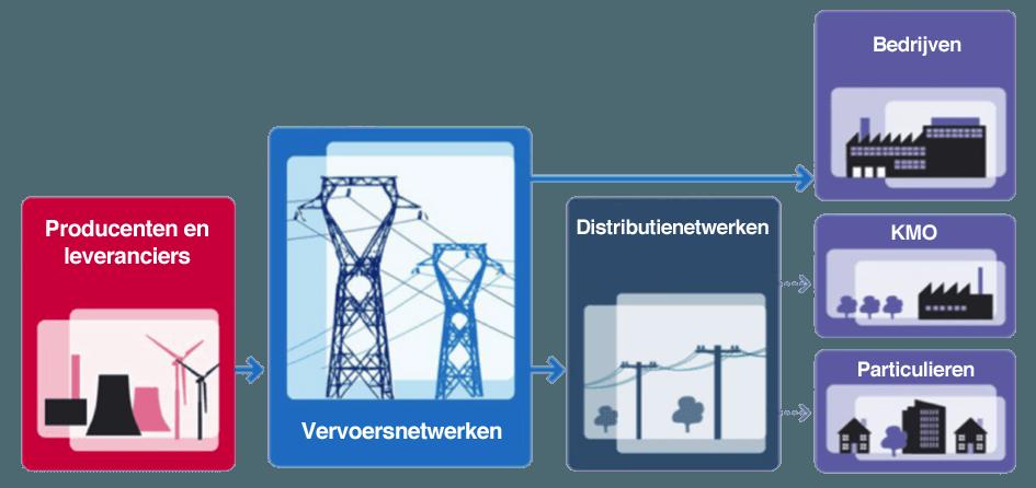 Overzicht van de weg die energie aflegt vanaf de productie tot aan de consumptie