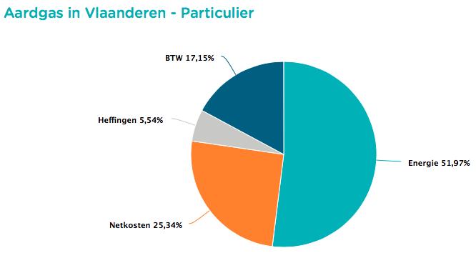 Grafiek met het aandeel van de kosten posten van een aardgasfactuur