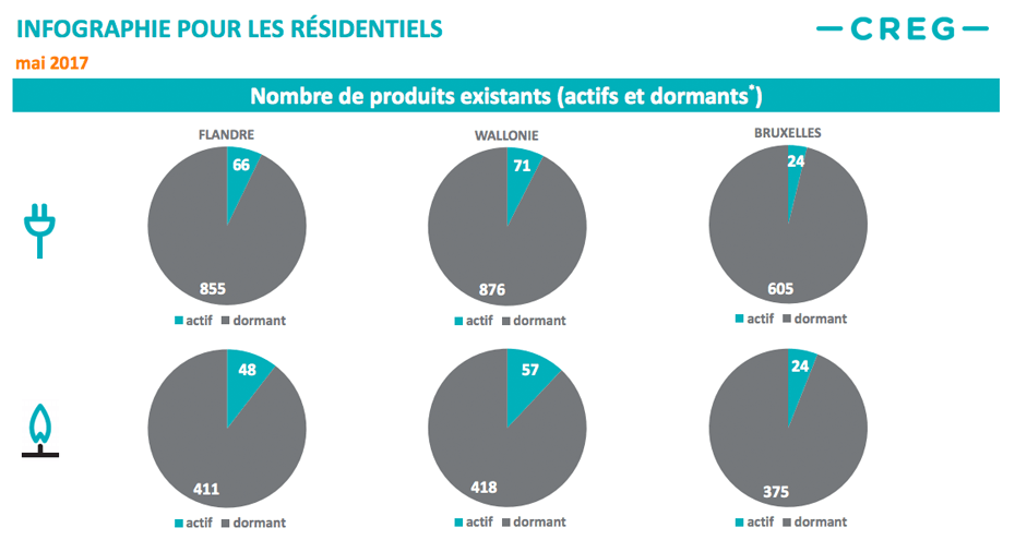 Infograph for residential customers showing the number of active and dormant power contracts