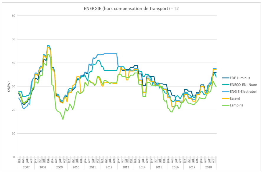 Évolution du prix du gaz entre 2007 et 2019