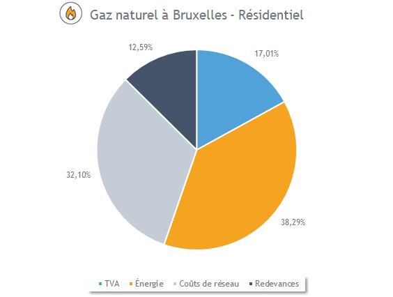 Composition du prix du gaz à Bruxelles (avril 2020)