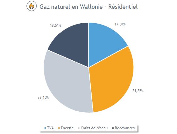 Composition du prix du gaz en Wallonie (avril 2020)