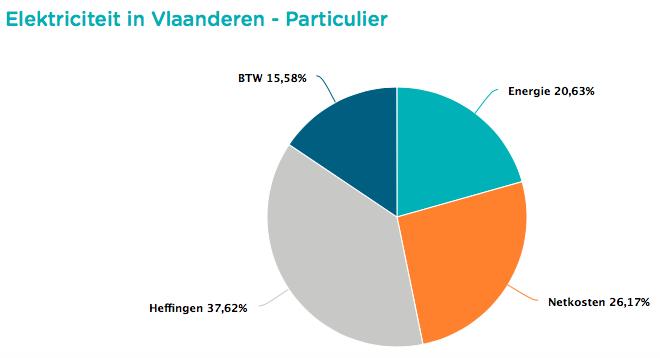 Verdeling van een gemiddelde elektriciteitsfactuur (posten energie, netwerkkosten,bijdragen en BTW).
