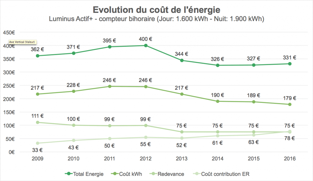 Evolution of the cost of energy