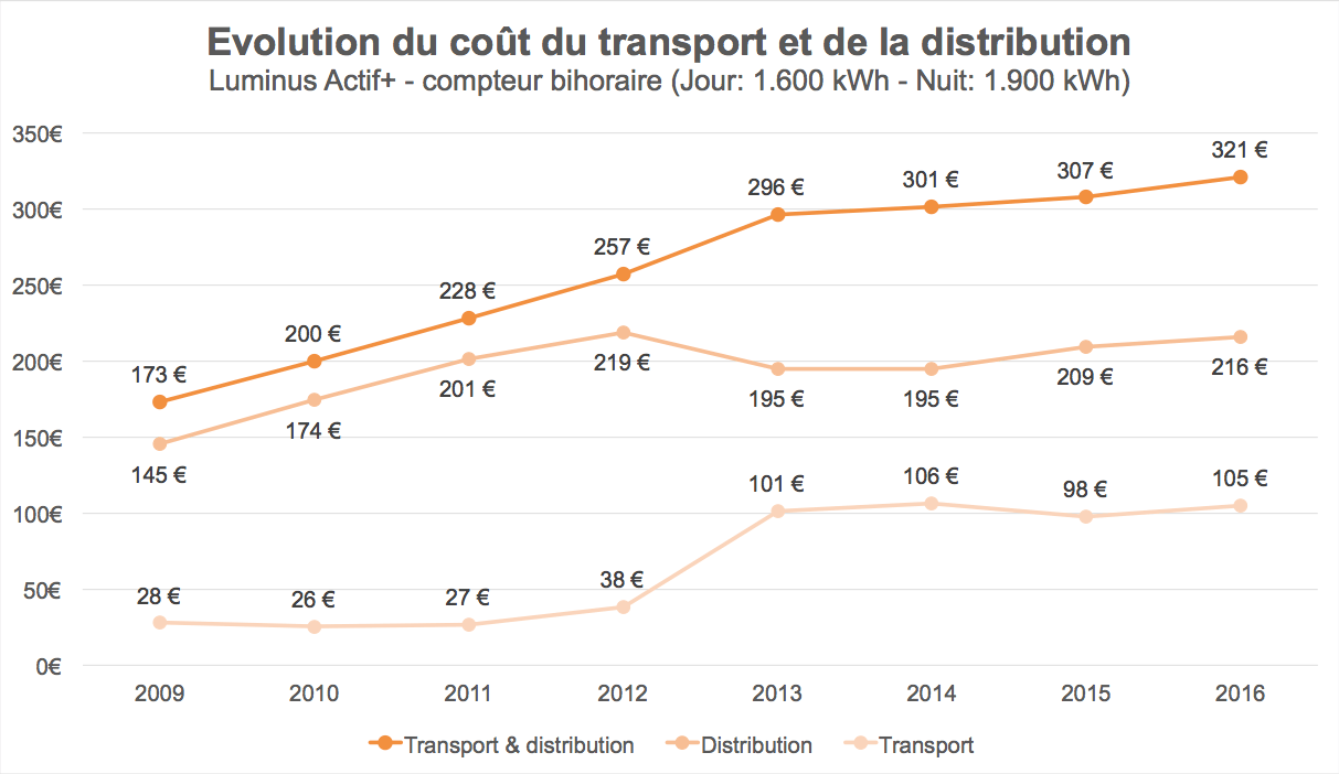 Evolution of the cost of transmission and distribution