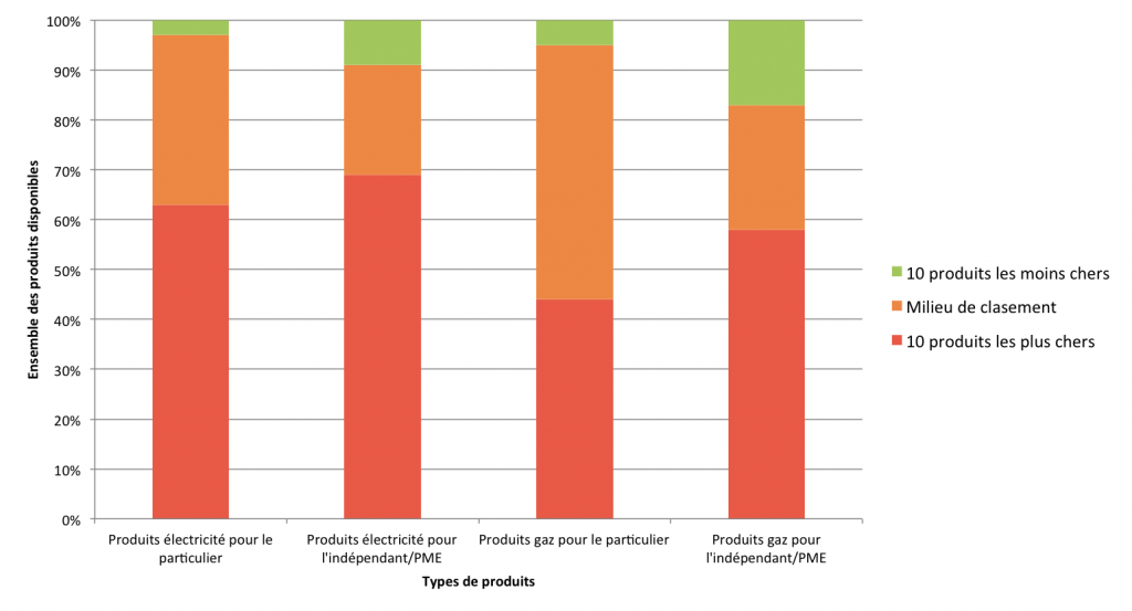 Graph by the CREG displaying the types of products subscribed to by Belgian consumers