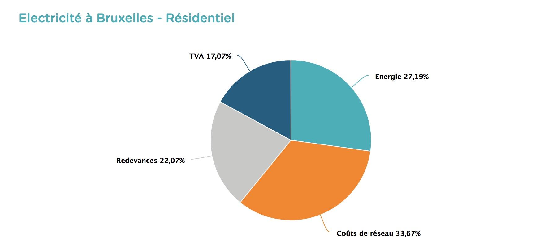 Electricité à Bruxelles - Comment lire et comprendre sa facture d'énergie ?