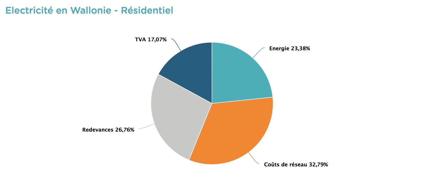 Electricité en Wallonie - Comment lire et comprendre sa facture d'énergie ?