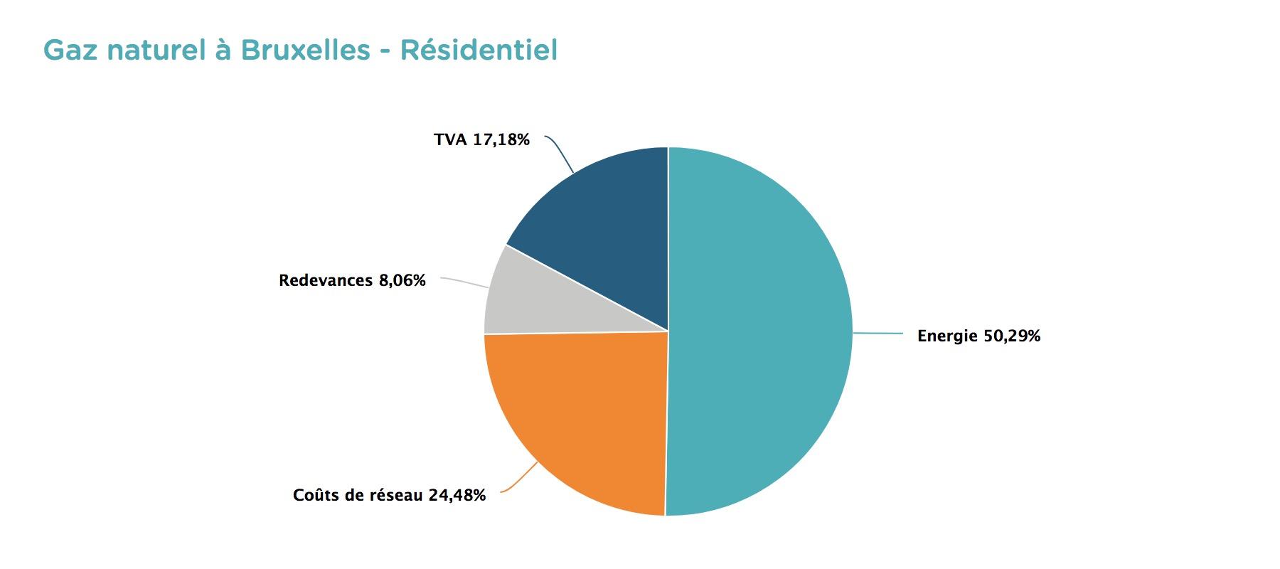 Gaz naturel à Bruxelles - Comment lire et comprendre sa facture d'énergie ?