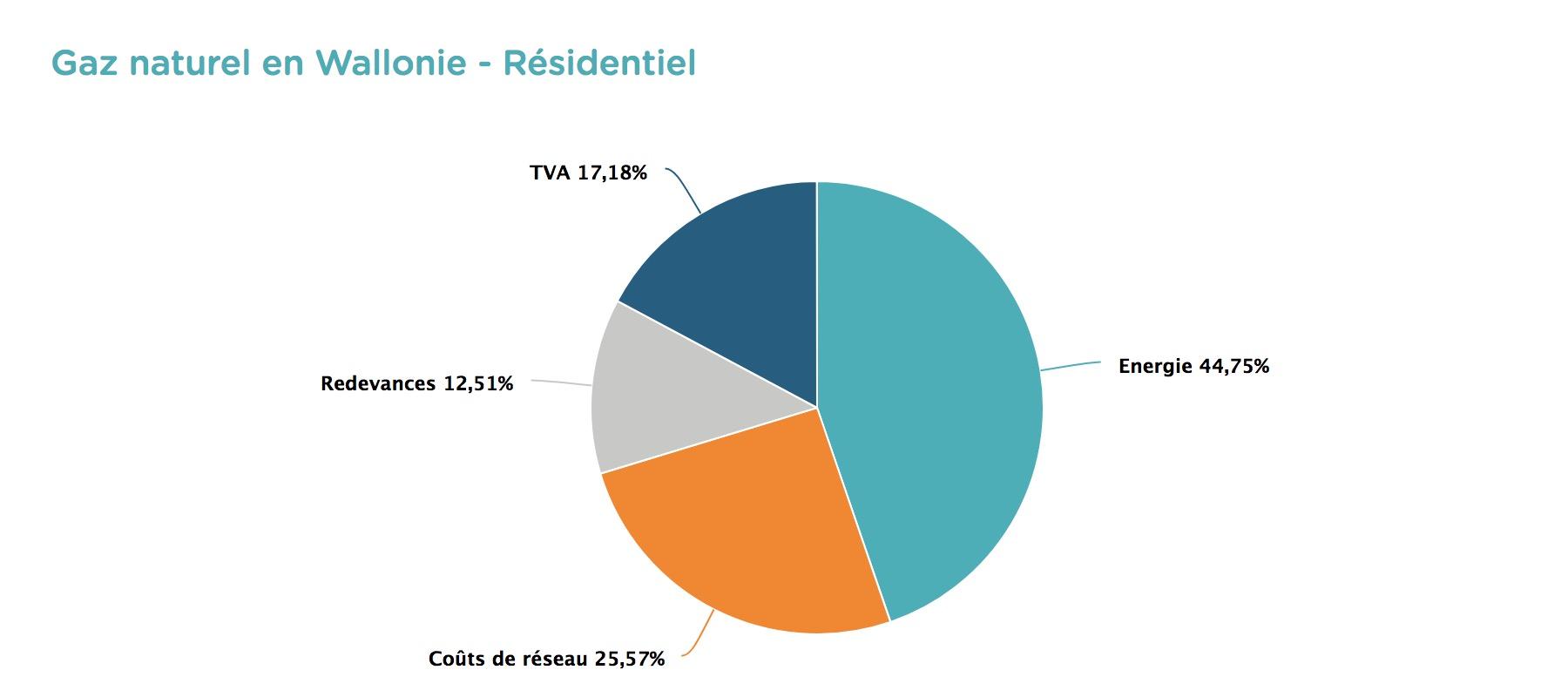Gaz naturel en Wallonie - Comment lire et comprendre sa facture d'énergie ?