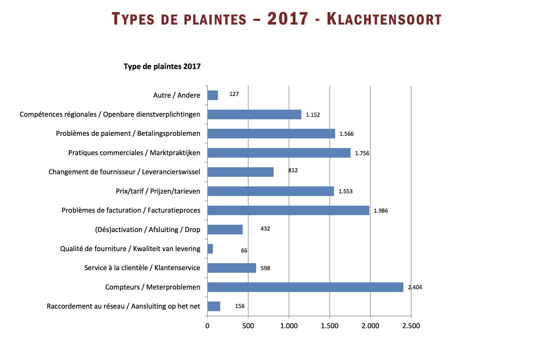 Rapport d'activité 2017 du Service de Médiation de l'Energie en Belgique - Types de plaintes