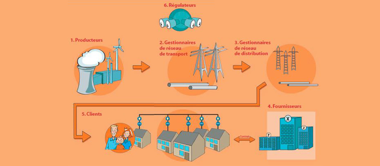 Les acteurs du marché de l'énergie en Belgique