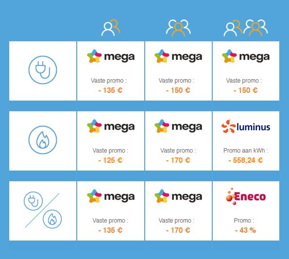 beste tarieven van de gas- en elektriciteitsleveranciers