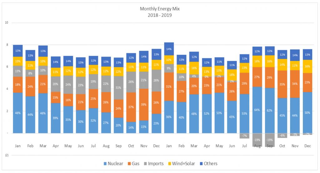 de Belgische energiemix per maand in 2019