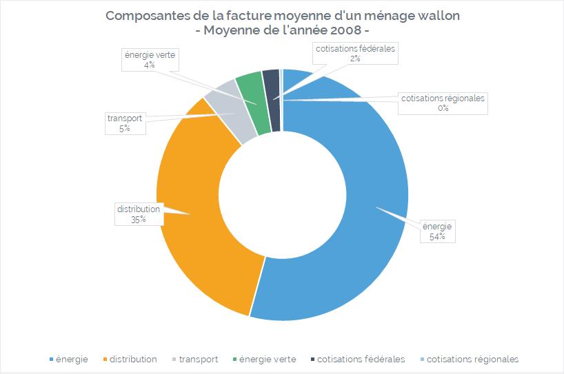 composantes de la facture moyenne d'électricité d'un ménage wallon pour l'année 2008
