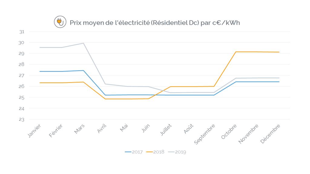 évolution du prix moyen de l'électricité sur l'année de 2017 à 2019