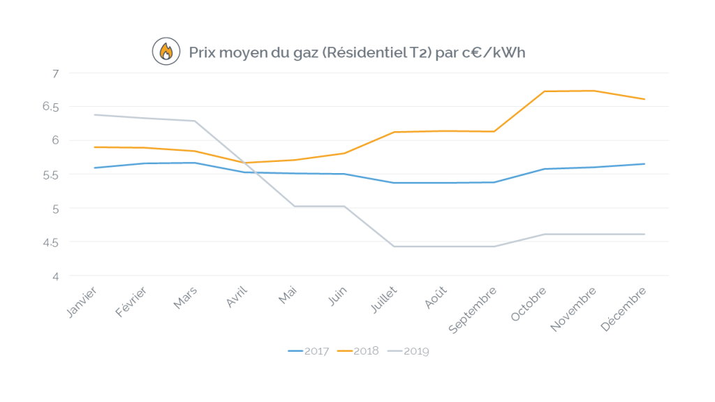 évolution du prix moyen du gaz naturel sur l'année de 2017 à 2019