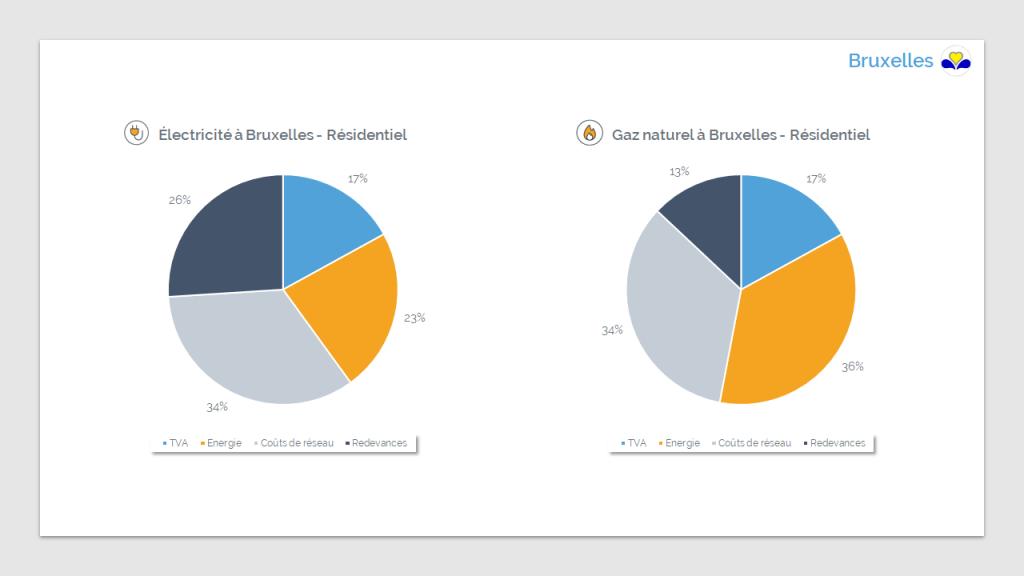 Composition des factures d'électricité et de gaz à Bruxelles (septembre 2020) - Source : CREG