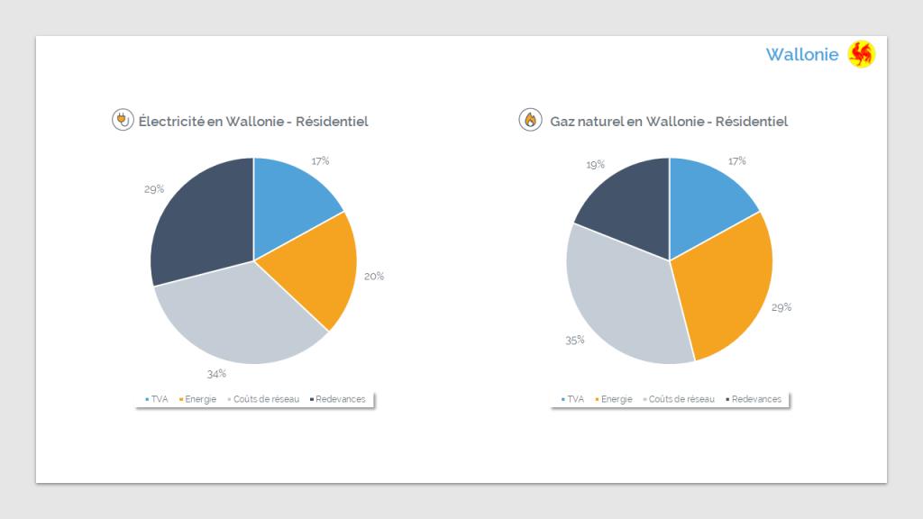 Composition des factures d'électricité et de gaz en Wallonie (septembre 2020) - Source : CREG