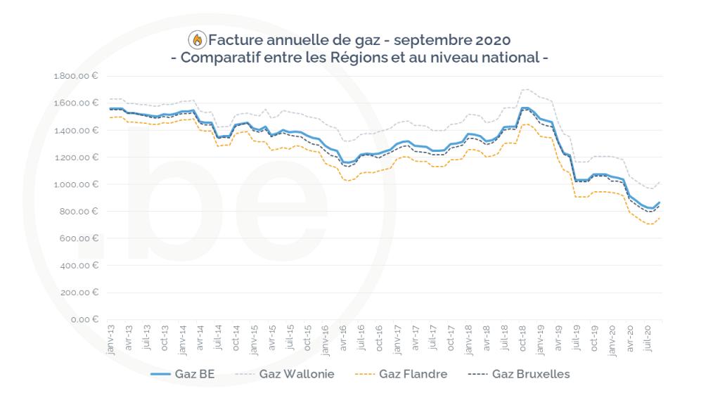 évolution de la facture de gaz en Belgique