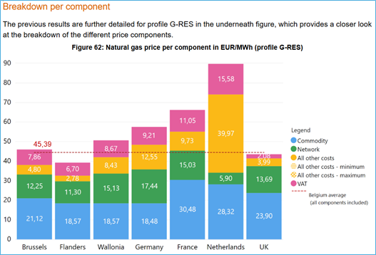 prix du gaz au mWh en Europe