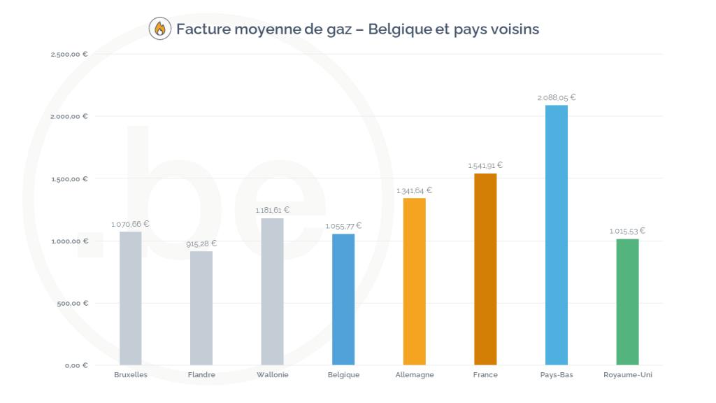 comparatif des factures de gaz en Belgique et dans les pays voisins