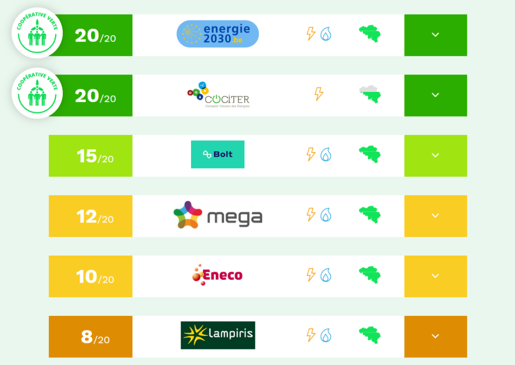 Greenpeace ranking in Wallonia