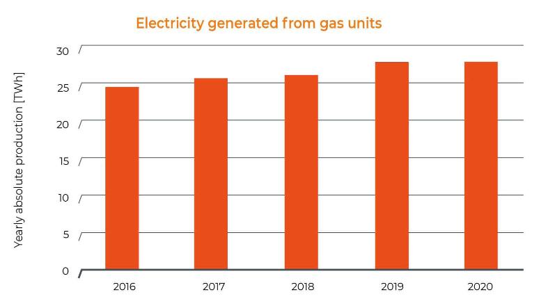 électricité générée à partir de gaz en Belgique