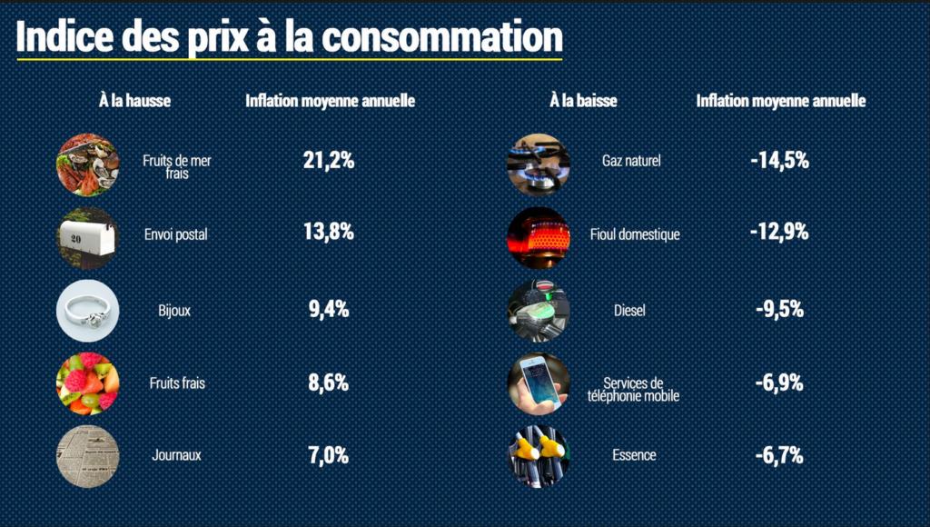 Inflation des prix en 2020 - Source RTBF
