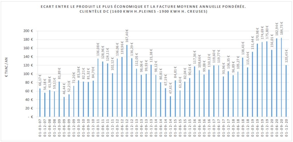 Ecar entre la facture d'électricité moyenne et le produit le moins cher en Wallonie (CWAPE)