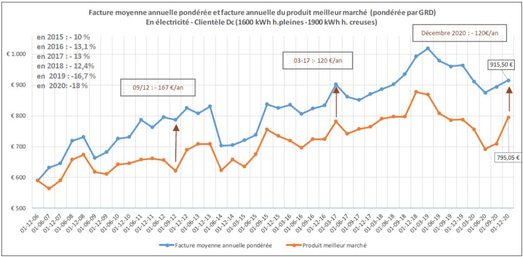 Facture moyenne annuelle pondérée et facture annuelle du produit meilleur marché (pondérée par GRD) En électricité pour la clientèle DC (source: CWAPE)