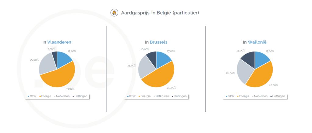 Aardgasprijs in Vlaanderen, Brussels en Wallonië (februari 2021) - Bron: CREG